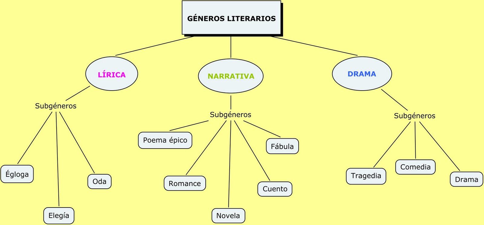 presenting factory authentic special section Los géneros Literarios-2º ESO | la escondida senda
